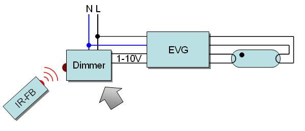 EVG-Dimmer