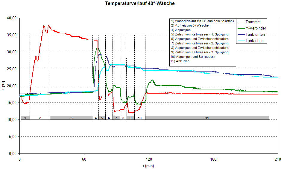 Messung 40-Grad Waesche