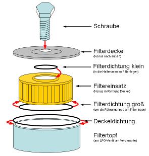 LPG-Filter Tauschen